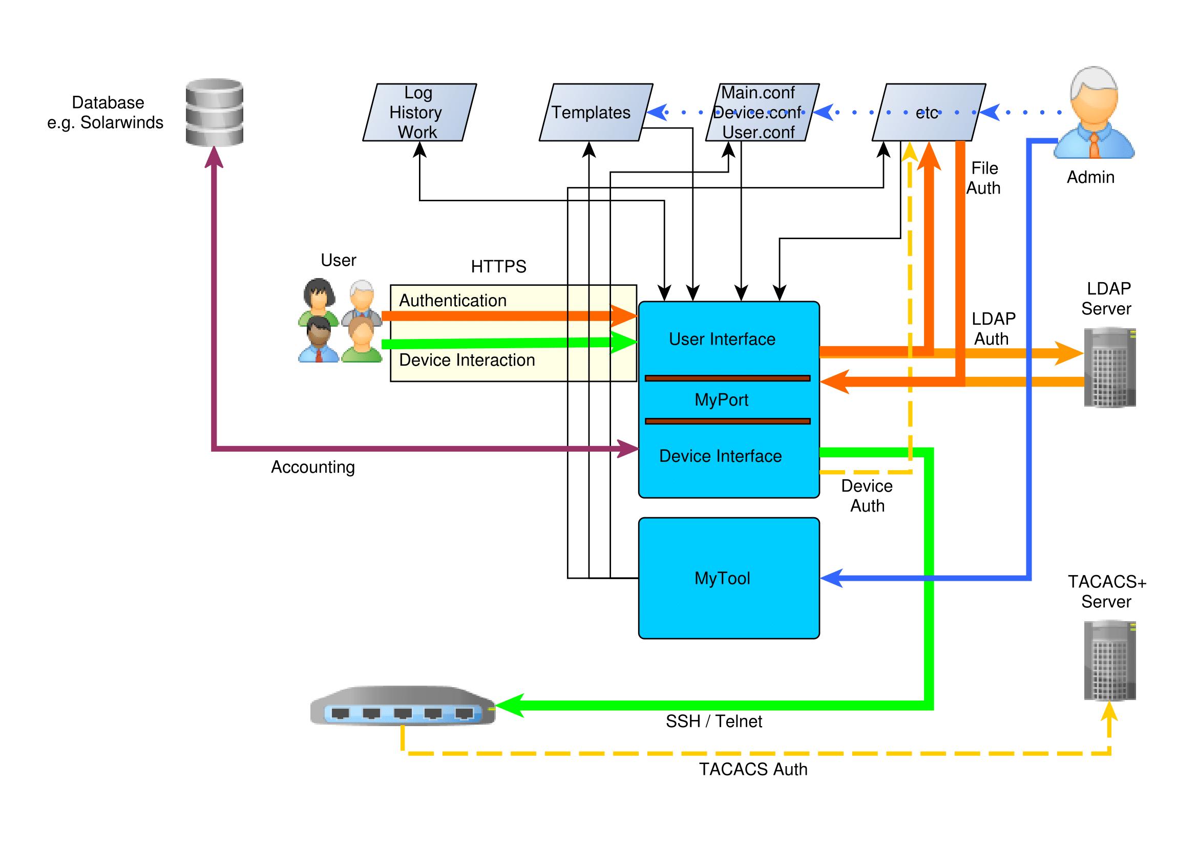 MyPort - Cisco Switch Port Management Software